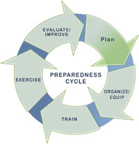 prep_cycle_plan